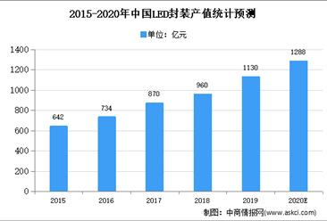2020年中国LED封装市场现状及发展趋势预测分析