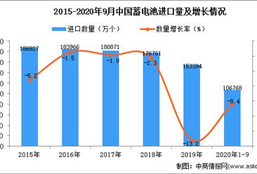 2020年1-9月中国蓄电池进口数据统计分析