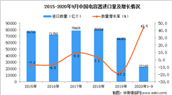 2020年1-9月中国电容器进口数据统计分析