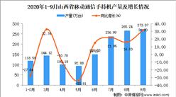 2020年9月山西省手机产量数据统计分析
