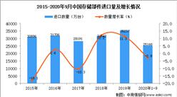 2020年1-9月中国存储部件进口数据统计分析