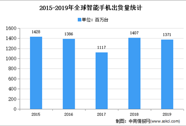 2020年中国LED封装行业下游应用市场分析