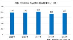 2020年山西省星級酒店經營數據分析(附近五年數據圖)
