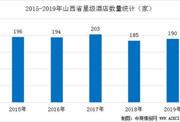 2020年山西省星级酒店经营数据分析(附近五年数据图)