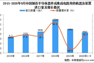 2020年1-9月中国制造半导体器件或集成电路用的机器及装置进口数据统计分析