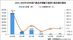 2020年1-9月中国飞机及其他航空器进口数据统计分析