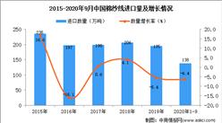 2020年1-9月中国棉纱线进口数据统计分析
