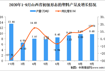 2020年9月山西省初级形态的塑料产量数据统计分析