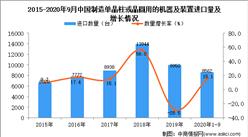 2020年1-9月中国制造单晶柱或晶圆用的机器及装置进口数据统计分析