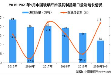 2020年1-9月中国玻璃纤维及其制品进口数据统计分析