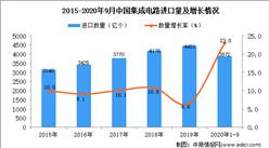 2020年1-9月中国集成电路进口数据统计分析