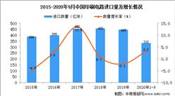 2020年1-9月中国印刷电路进口数据统计分析