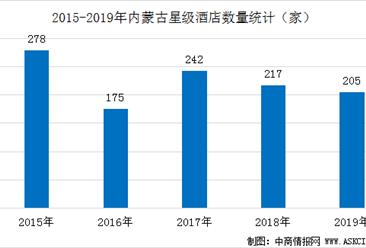 2020年内蒙古星级酒店经营数据统计分析(附数据图)