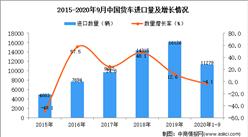 2020年1-9月中国货车进口数据统计分析