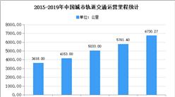 2020年中國城市軌道交通行業存在問題及發展前景預測分析