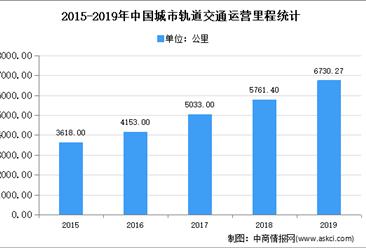 2020年中国城市轨道交通行业存在问题及发展前景预测分析