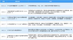 2020年中國LED封裝行業最新政策匯總一覽(圖)