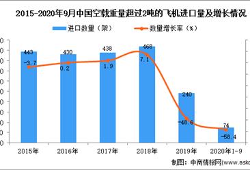 2020年1-9月中国空载重量超过2吨的飞机进口数据统计分析
