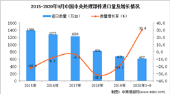 2020年1-9月中国中央处理部件进口数据统计分析