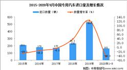 2020年1-9月中国专用汽车进口数据统计分析