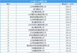 2020年鲁企300强排行榜(附榜单)