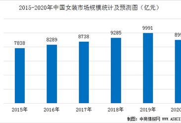 2020年中国女装行业市场规模预测及发展趋势分析(图)
