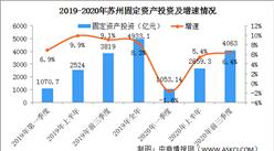 2020年前三季度蘇州市經濟運行情況分析:GDP同比增長2.4%(圖)