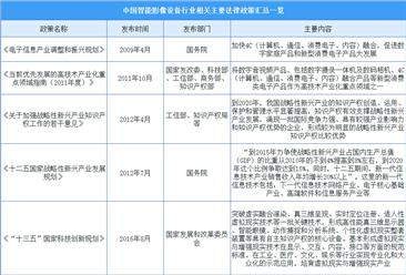 2020年中国智能影像设备行业发展政策汇总一览(表)