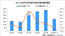 2020年1-9月中国手表进口数据统计分析