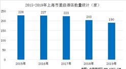 2020年上海市星級酒店發展現狀分析:平均房價全國第一(附數據圖)