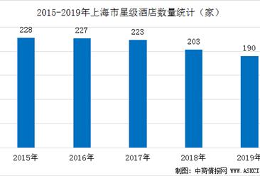 2020年上海市星级酒店发展现状分析:平均房价全国第一(附数据图)