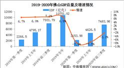 快訊:2020年前三季度佛山GDP同比下降2.3%