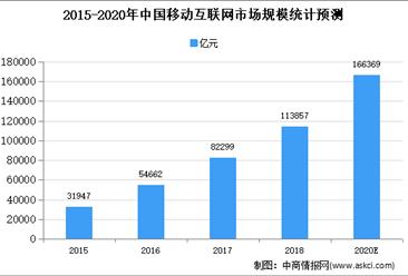 2020年中国移动互联网市场现状及市场规模预测分析