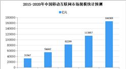 2020年中国移动互联网市场规模及发展趋势预测分析