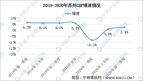 苏州2020第三季度经济总量_苏州第三监周忠华