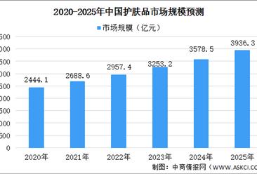 2021年中国护肤品行业竞争格局及市场规模预测分析(图)