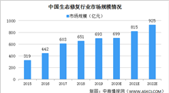 2020年中国生态修复市场规模逼近700亿元 三大因素驱动行业发展(图)