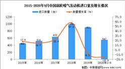 2020年1-9月中国涡轮喷气发动机进口数据统计分析
