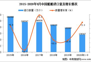 2020年1-9月中国液晶显示板进口数据统计分析