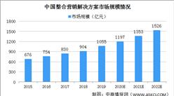 2020年中國整合營銷解決方案的市場規模將達1197億 汽車領域市場份額最高(圖)