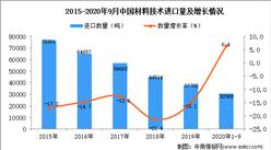 2020年1-9月中国材料技术进口数据统计分析