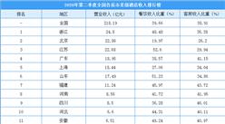 2020年第二季度全國各省市星級酒店收入排行榜:浙江/北京/江蘇排名前三