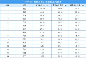 2020年第二季度全国各省市星级酒店收入排行榜:浙江/北京/江苏排名前三