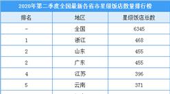 2020年第二季度全國各省市星級酒店數量排名:浙江酒店數量最多(附榜單)