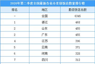 2020年第二季度全国各省市星级酒店数量排名:浙江酒店数量最多(附榜单)