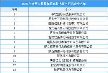 2020年度西安软件和信息技术服务百强企业排行榜