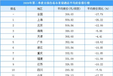 2020年第二季度全国各省市星级酒店平均房价排名:9省市房价高于300元/间夜