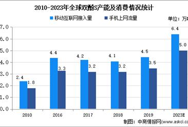 2020年中国化工新材料行业主要产品市场供求状况分析
