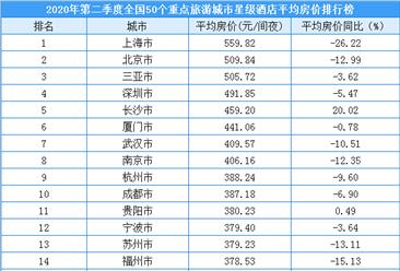 2020年第二季度50个重点旅游城市星级酒店平均房价排行榜(附榜单)