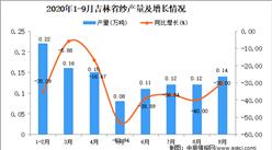 2020年9月吉林省纱产量数据统计分析